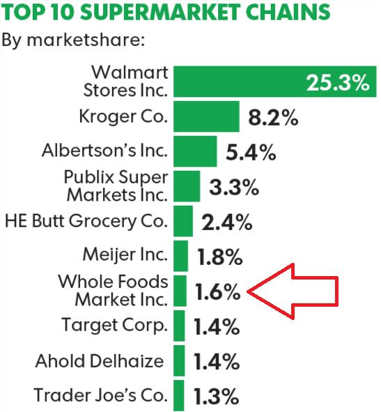 Le 10 più grandi catene di supermercati USA
