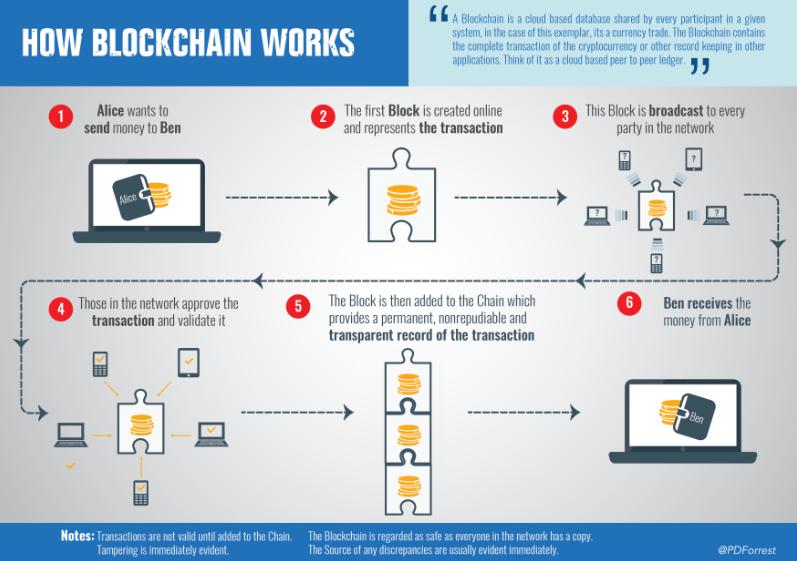 Tra tutte le tecnologie disruptive, il blockchain è una delle più interessanti, specialmente in prospettiva