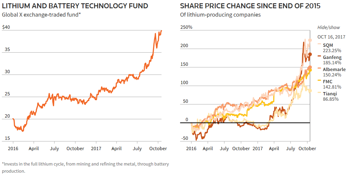 Le azioni e i fondi legati al litio hanno mostrato importanti crescite nell'ultimo anno