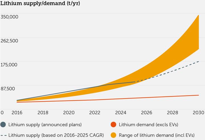 """Si prevede che l'offerta di litio farà sempre più fatica a """"tenere testa"""" alla domanda del prezioso metallo"""