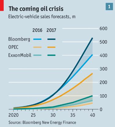 Bloomberg prevede un clamoroso boom per le vendite di auto elettriche; l'OPEC e Exxon Mobil sono meno convinte