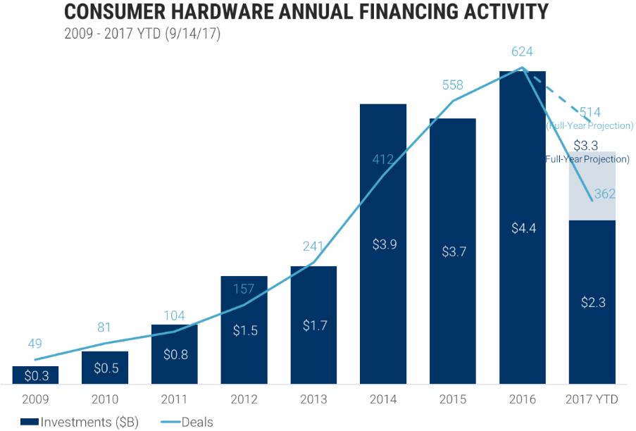 I finanziamenti delle hardware startup continuano a essere sostenuti nonostante i numerosi fallimenti