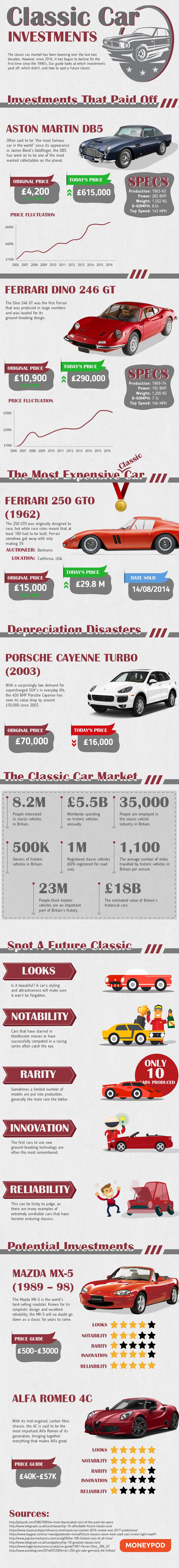 Le auto d'epoca possono rivelarsi degli ottimi investimenti