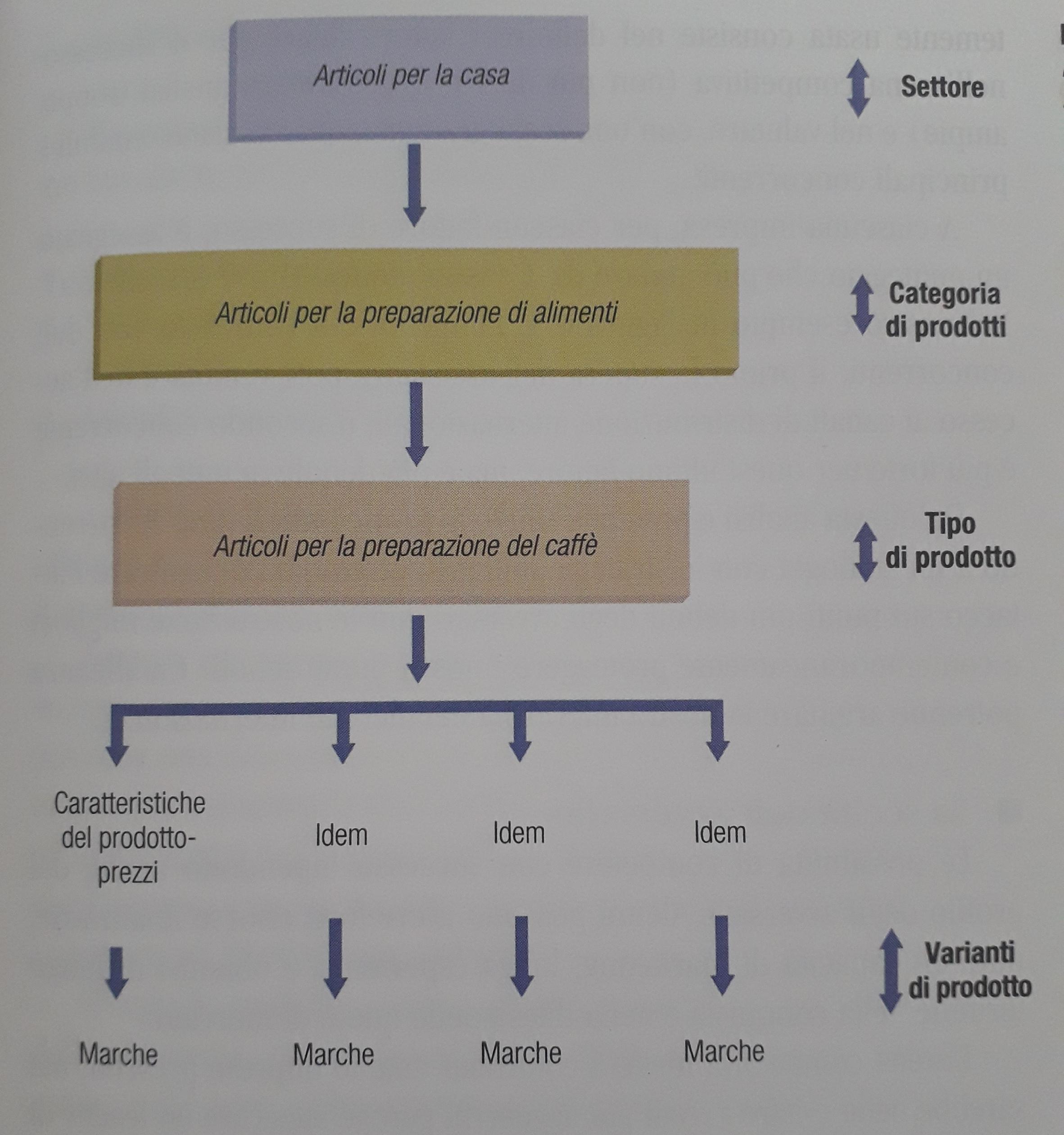 La mappatura del settore può anche essere verticale, scendendo dal settore fino ale varianti di prodotto