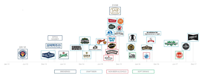 L'M&A è sempre più percorso dai Top Five mondiali della birra