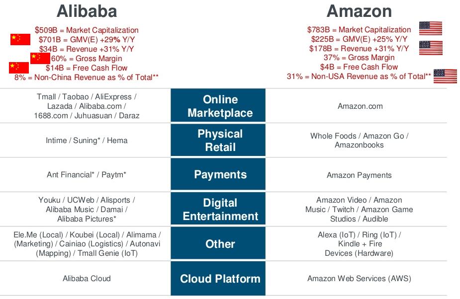 Alibaba è un temibile concorrente del colosso di Seattle