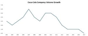 Anche un gigante come Coca Cola rischia di subire rallentamenti
