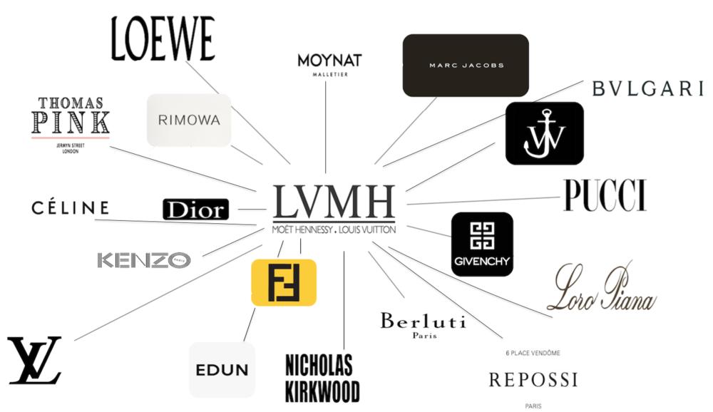 LVMH inizia a implementare la sua strategia online