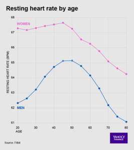 Resting heart rate by age - Fitbit